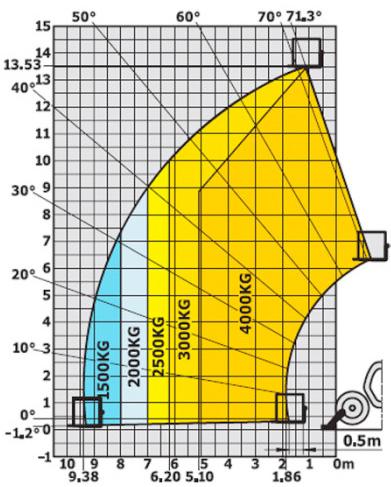 Teleskoptruck diagram